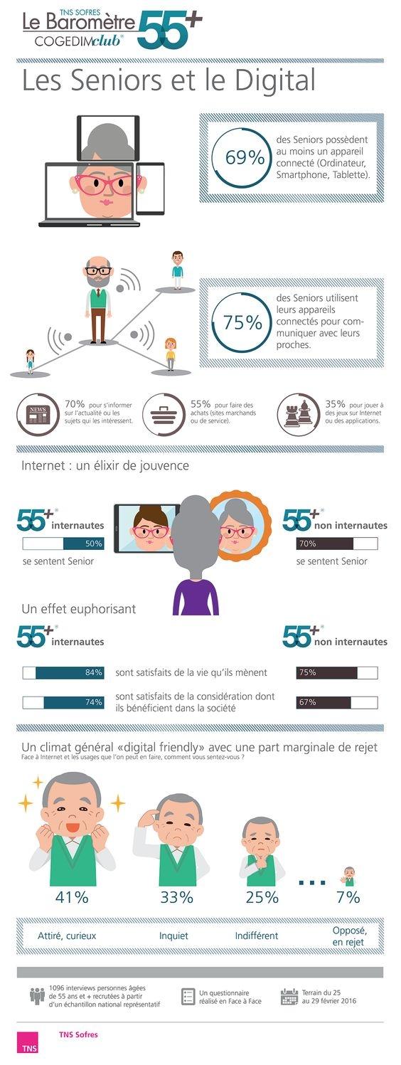 Les seniors face au digitale en France étude TNS Sofren 2016